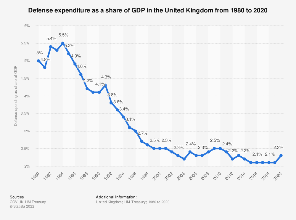Statistic: Defense expenditure as a share of GDP in the United Kingdom (UK) from 1980 to 2018 | Statista