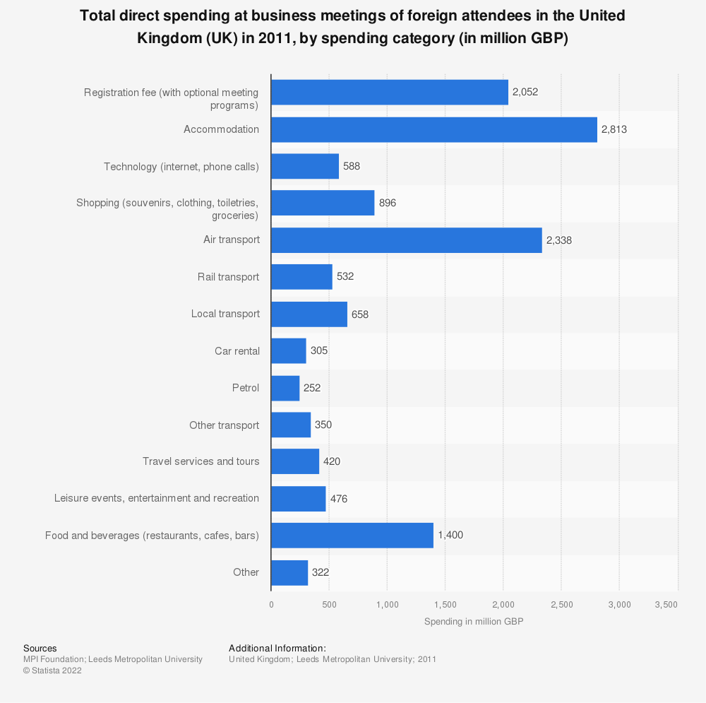 Statistic: Total direct spending at business meetings of foreign attendees in the United Kingdom (UK) in 2011, by spending category (in million GBP) | Statista