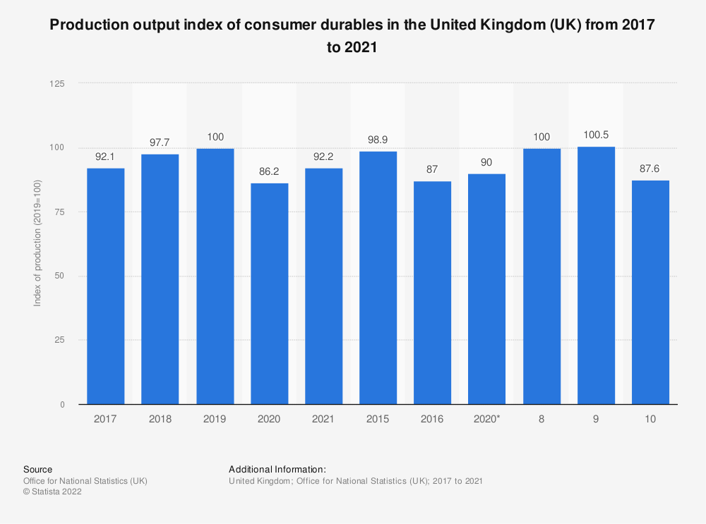 Statistic: Production output index of consumer durables in the United Kingdom (UK) from 2010 to 2018 | Statista