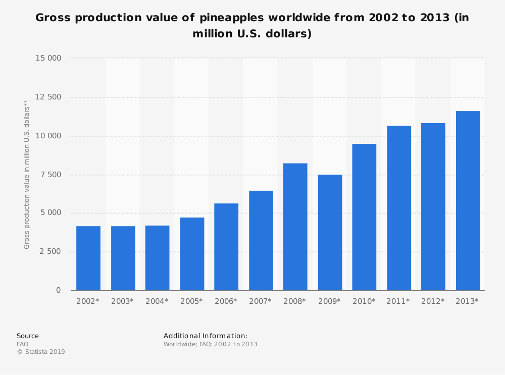 Statistic: Gross production value of pineapples worldwide from 2002 to 2013 (in million U.S. dollars) | Statista