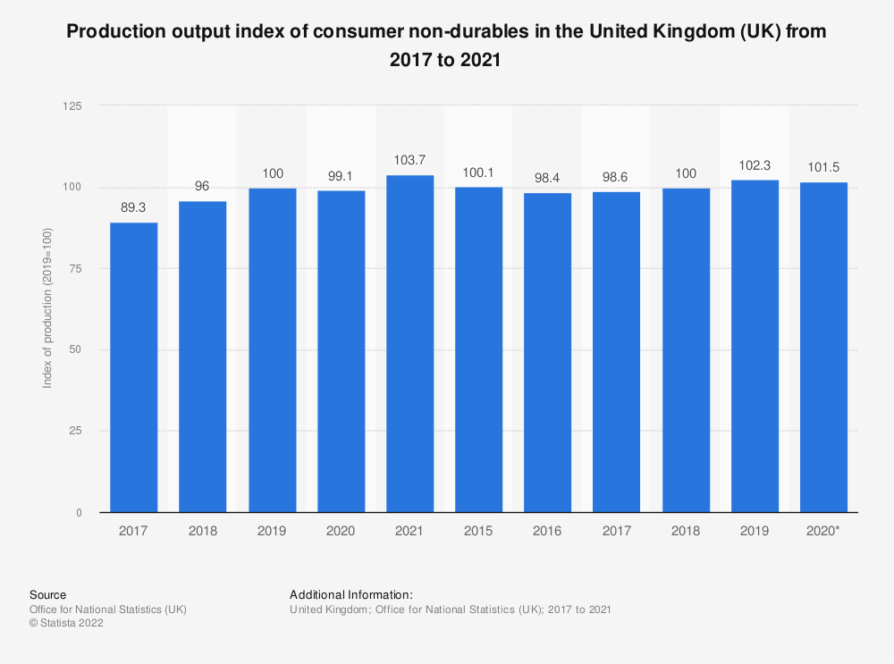 Statistic: Production output index of consumer non-durables in the United Kingdom (UK) from 2010 to 2020   Statista
