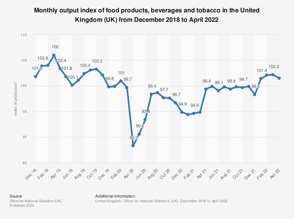 Statistic: Monthly output index of food products, beverages and tobacco in the United Kingdom (UK) from December 2018 to June 2021 | Statista