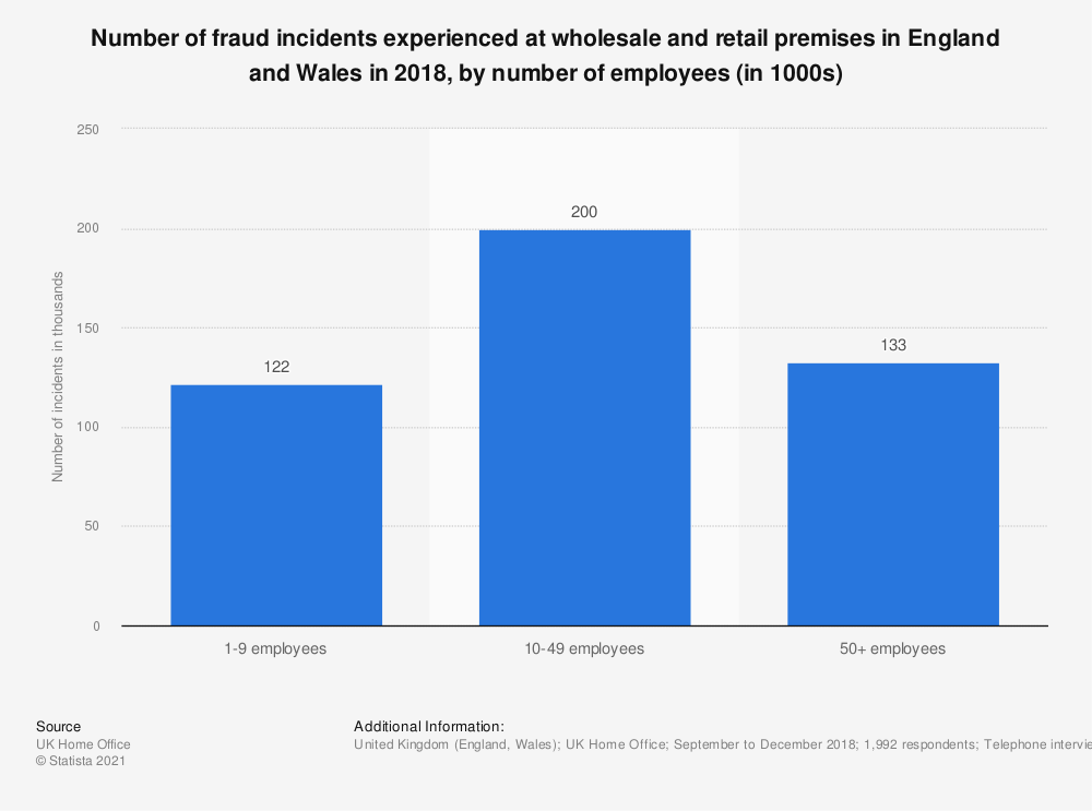 Statistic: Number of fraud incidents experienced at wholesale and retail premises in England and Wales in 2018, by number of employees (in 1000s) | Statista