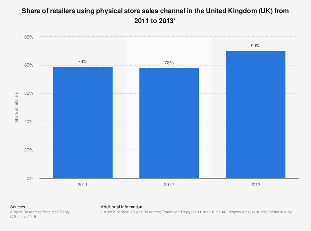 Statistic: Share of retailers using physical store sales channel in the United Kingdom (UK) from 2011 to 2013* | Statista