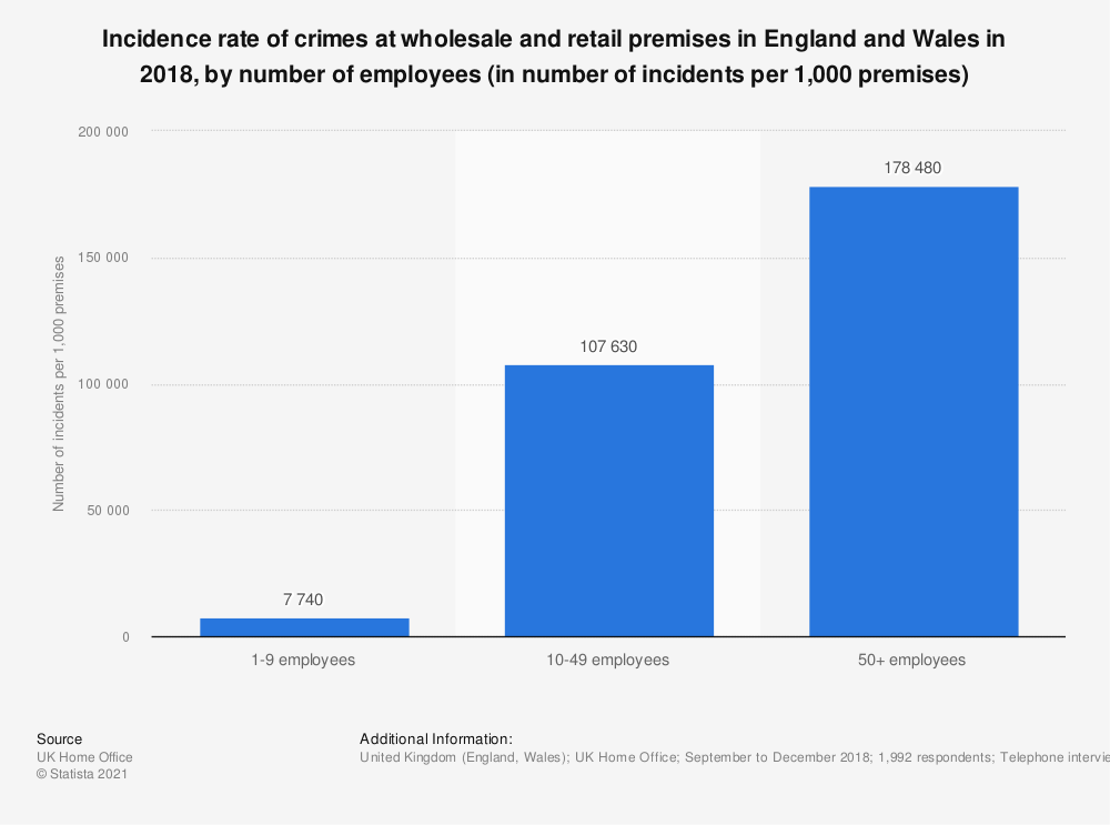 Statistic: Incidence rate of crimes at wholesale and retail premises in England and Wales in 2018, by number of employees (in number of incidents per 1,000 premises) | Statista