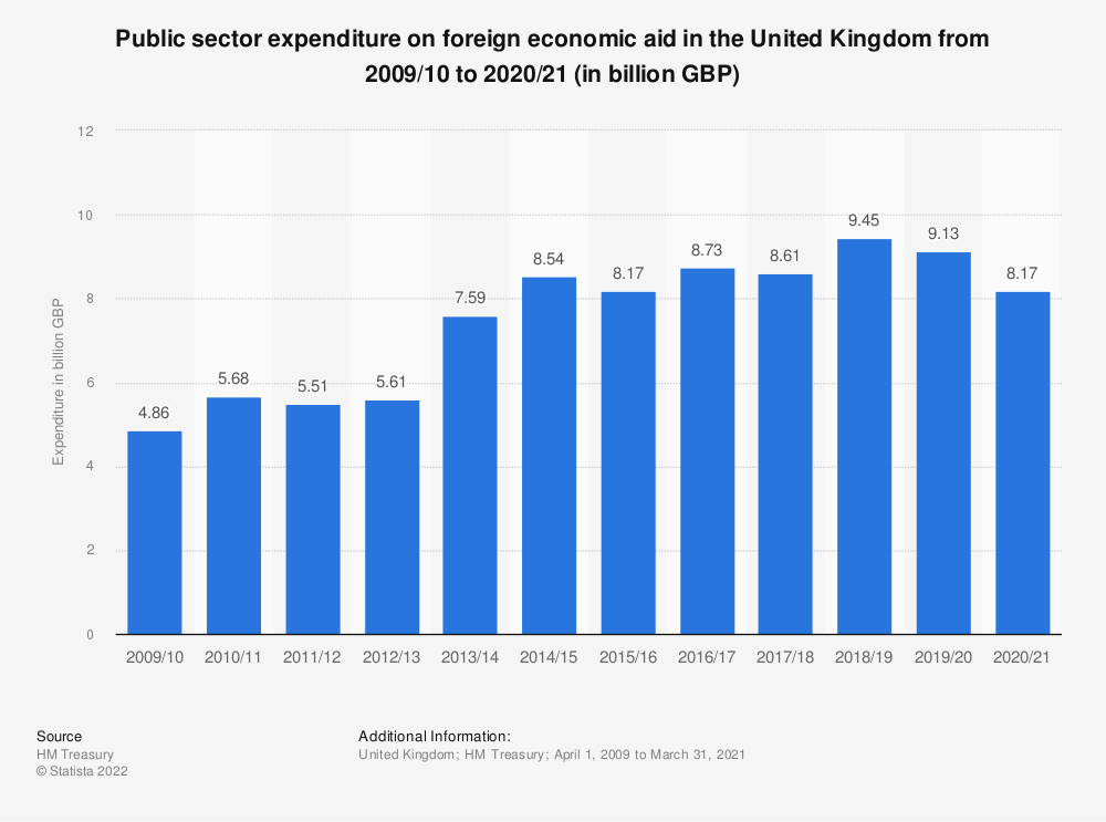 Statistic: Public sector expenditure on foreign economic aid in the United Kingdom (UK) from 2013/14 to 2018/19 (in million GBP) | Statista