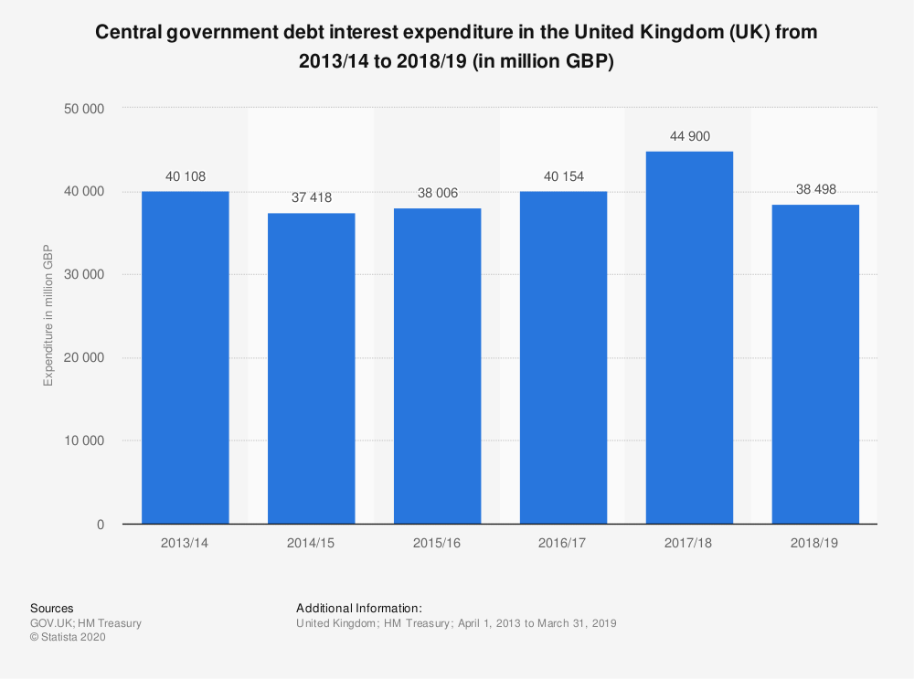 Statistic: Central government debt interest expenditure in the United Kingdom (UK) from 2013/14 to 2018/19 (in million GBP) | Statista