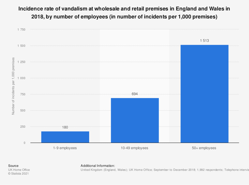 Statistic: Incidence rate of vandalism at wholesale and retail premises in England and Wales in 2018, by number of employees (in number of incidents per 1,000 premises) | Statista