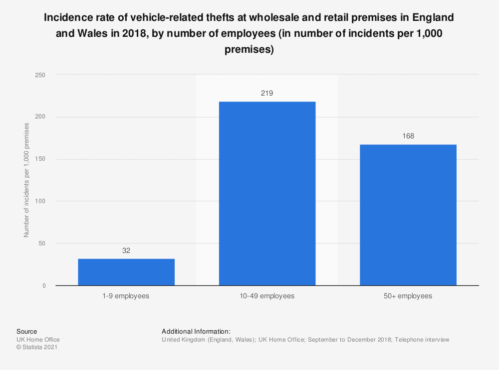 Statistic: Incidence rate of vehicle-related thefts at wholesale and retail premises in England and Wales in 2016, by number of employees (in number of incidents per 1,000 premises) | Statista