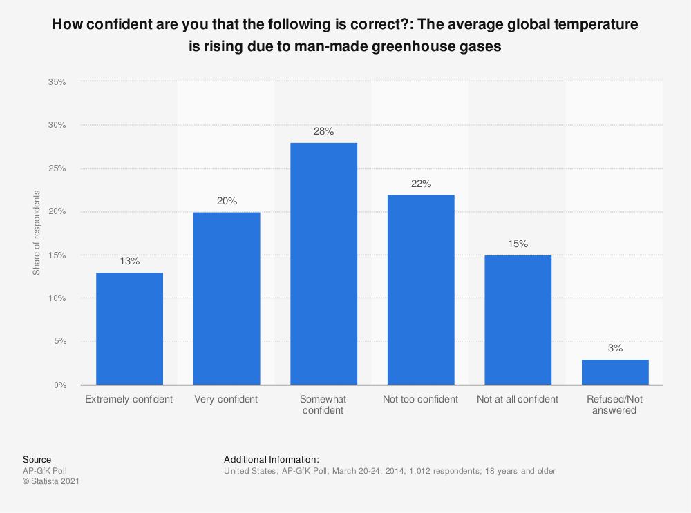 Statistic: How confident are you that the following is correct?: The average global temperature is rising due to man-made greenhouse gases | Statista