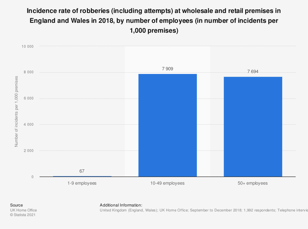 Statistic: Incidence rate of robberies (including attempts) at wholesale and retail premises in England and Wales in 2017, by number of employees (in number of incidents per 1,000 premises) | Statista