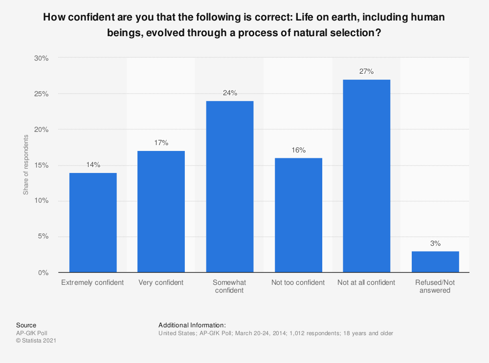 Statistic: How confident are you that the following is correct: Life on earth, including human beings, evolved through a process of natural selection? | Statista
