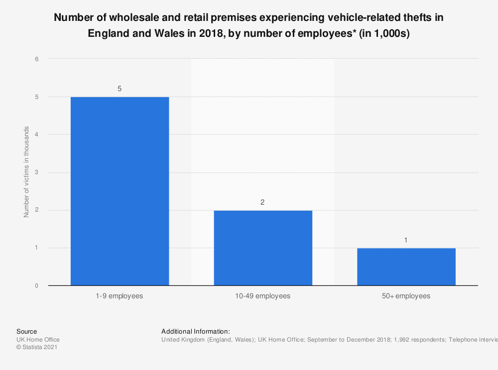 Statistic: Number of wholesale and retail premises experiencing vehicle-related thefts in England and Wales in 2018, by number of employees* (in 1,000s) | Statista