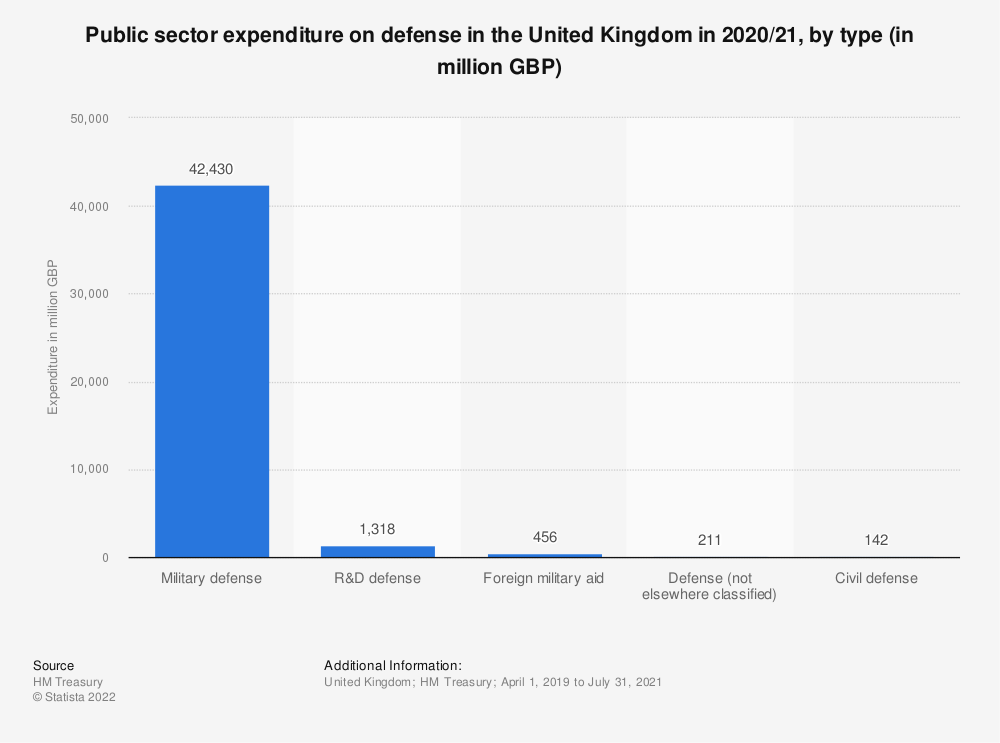 Statistic: Public sector expenditure on defense in the United Kingdom (UK) from 2017/18 to 2018/19, by type (in million GBP) | Statista