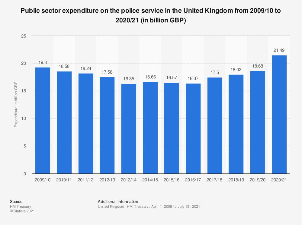 Statistic: Public sector expenditure on the police service in the United Kingdom (UK) from 2009/10 to 2019/20 (in billion GBP) | Statista