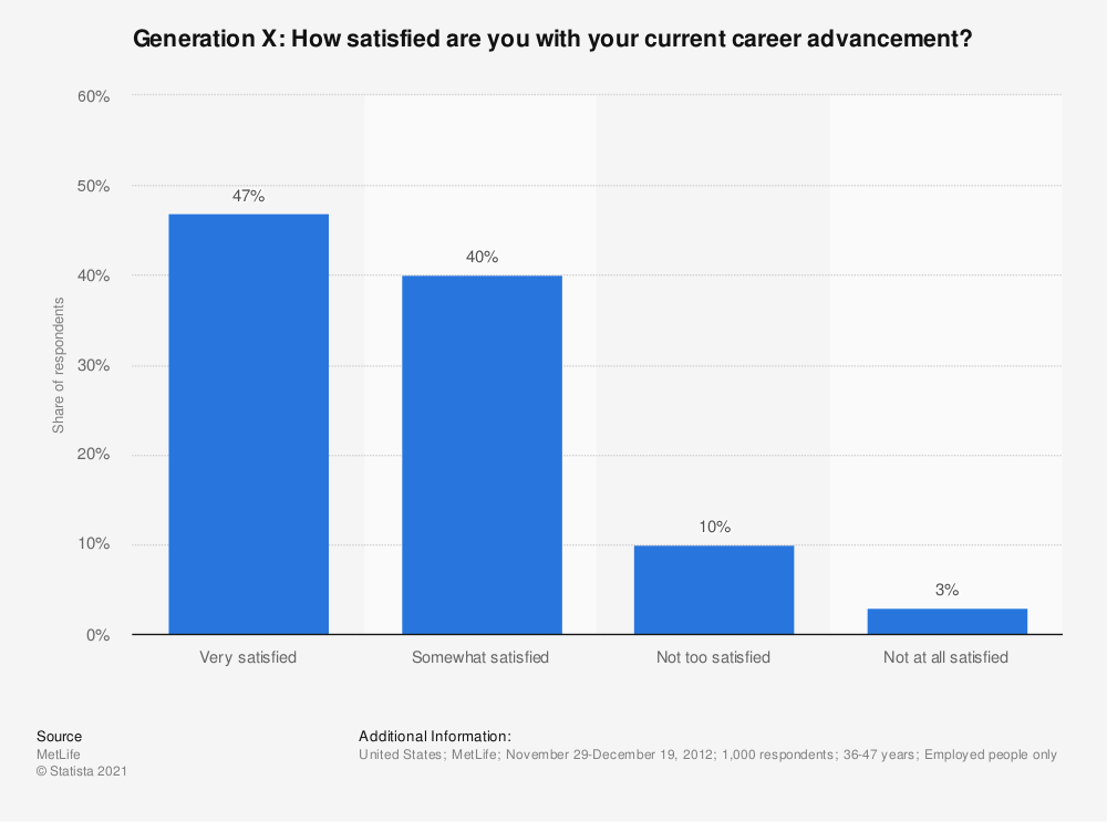 Statistic: Generation X: How satisfied are you with your current career advancement? | Statista