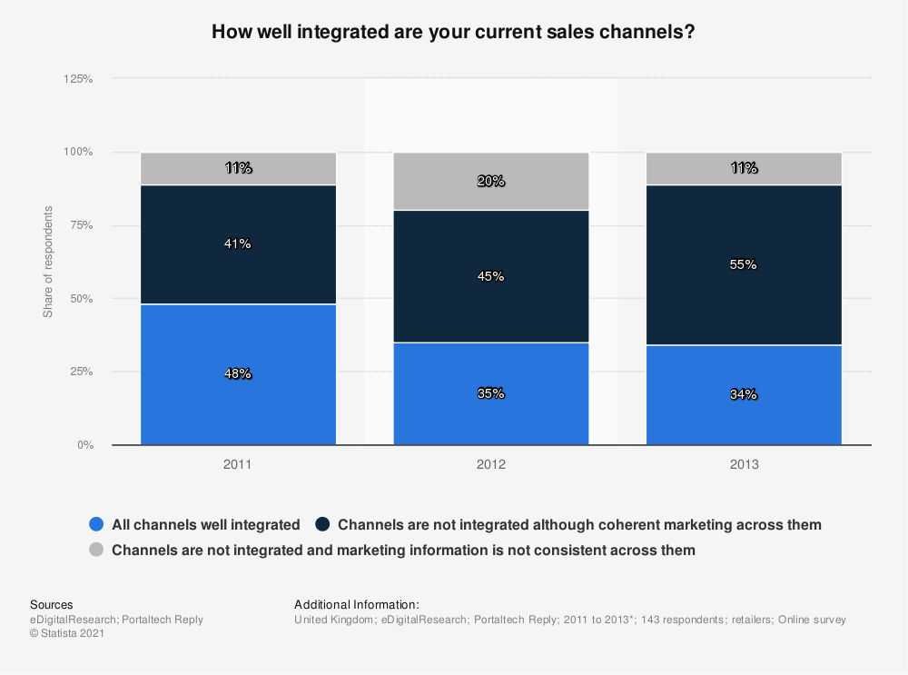 Statistic: How well integrated are your current sales channels? | Statista