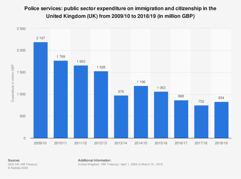 Statistic: Police services: public sector expenditure on immigration and citizenship in the United Kingdom (UK) from 2009/10 to 2018/19 (in million GBP) | Statista