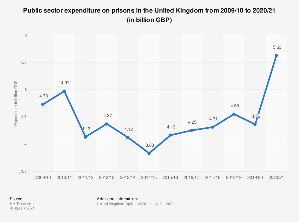 Statistic: Public sector expenditure on prisons in the United Kingdom from 2009/10 to 2018/19 (in billion GBP) | Statista
