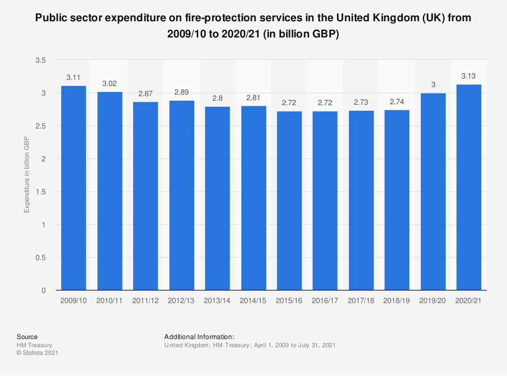 Statistic: Public sector expenditure on fire-protection services in the United Kingdom (UK) from 2009/10 to 2019/20 (in billion GBP) | Statista