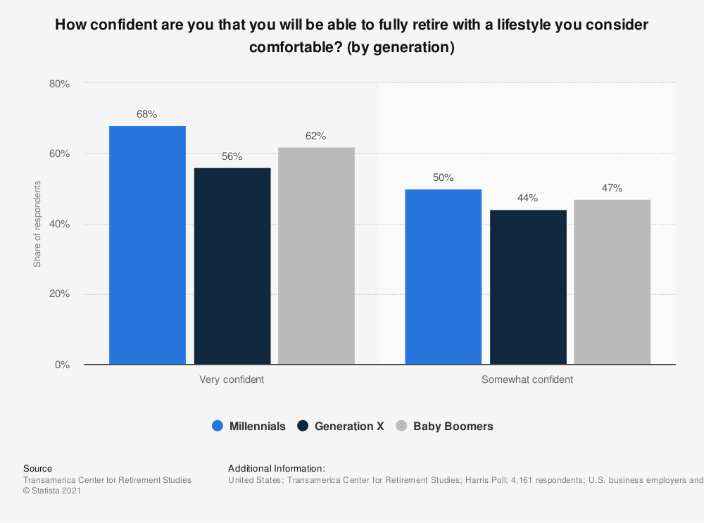 Statistic: How confident are you that you will be able to fully retire with a lifestyle you consider comfortable? (by generation) | Statista