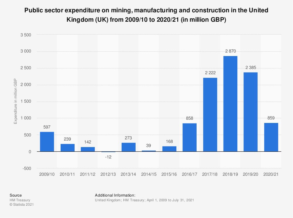 Statistic: Public sector expenditure on mining, manufacturing and construction in the United Kingdom (UK) from 2013/14 to 2017/2018 (in million GBP) | Statista