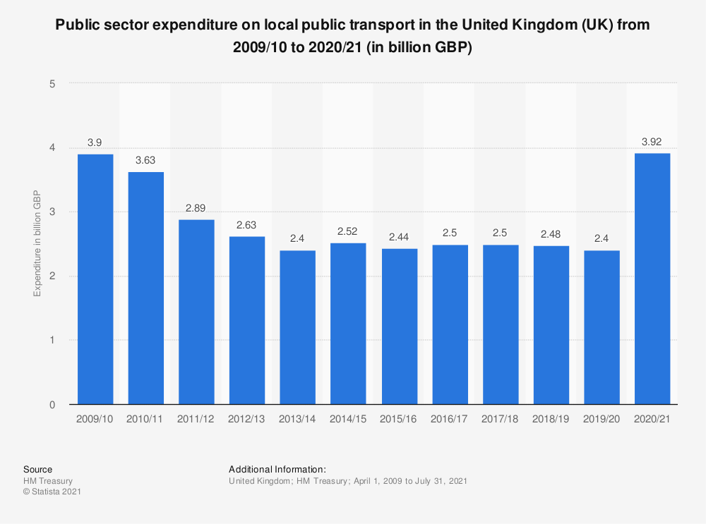 Statistic: Public sector expenditure on local public transport in the United Kingdom (UK) from 2011/12 to 2018/19 (in million GBP) | Statista