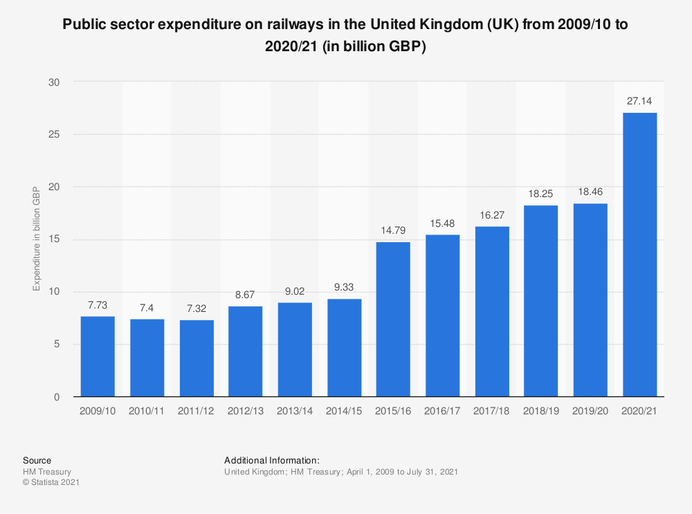 Statistic: Public sector expenditure on railways in the United Kingdom (UK) from 2013/14 to 2017/18 (in million GBP) | Statista