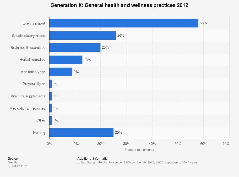 Statistic: Generation X:  General health and wellness practices 2012 | Statista