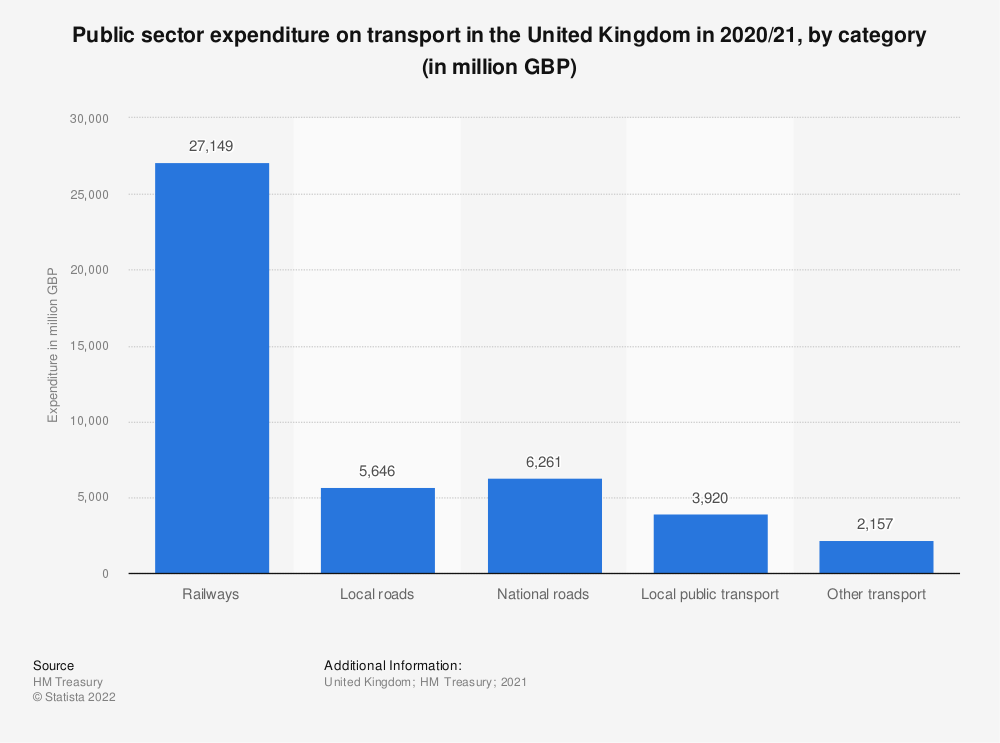 Statistic: Public sector expenditure on transport in the United Kingdom (UK) in 2017/18, by category (in million GBP) | Statista