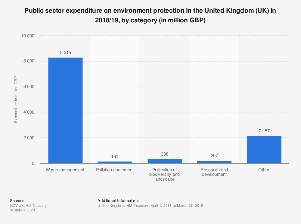 Statistic: Public sector expenditure on environment protection in the United Kingdom (UK) in 2018/19, by category (in million GBP) | Statista
