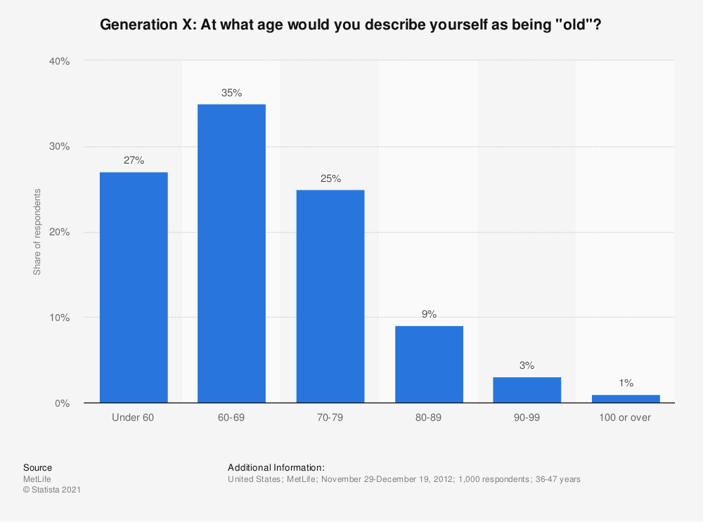 "Statistic: Generation X: At what age would you describe yourself as being ""old""? 