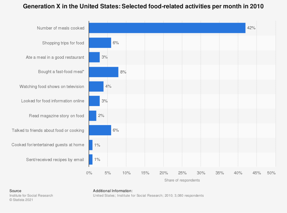 Statistic: Generation X in the United States: Selected food-related activities per month in 2010 | Statista