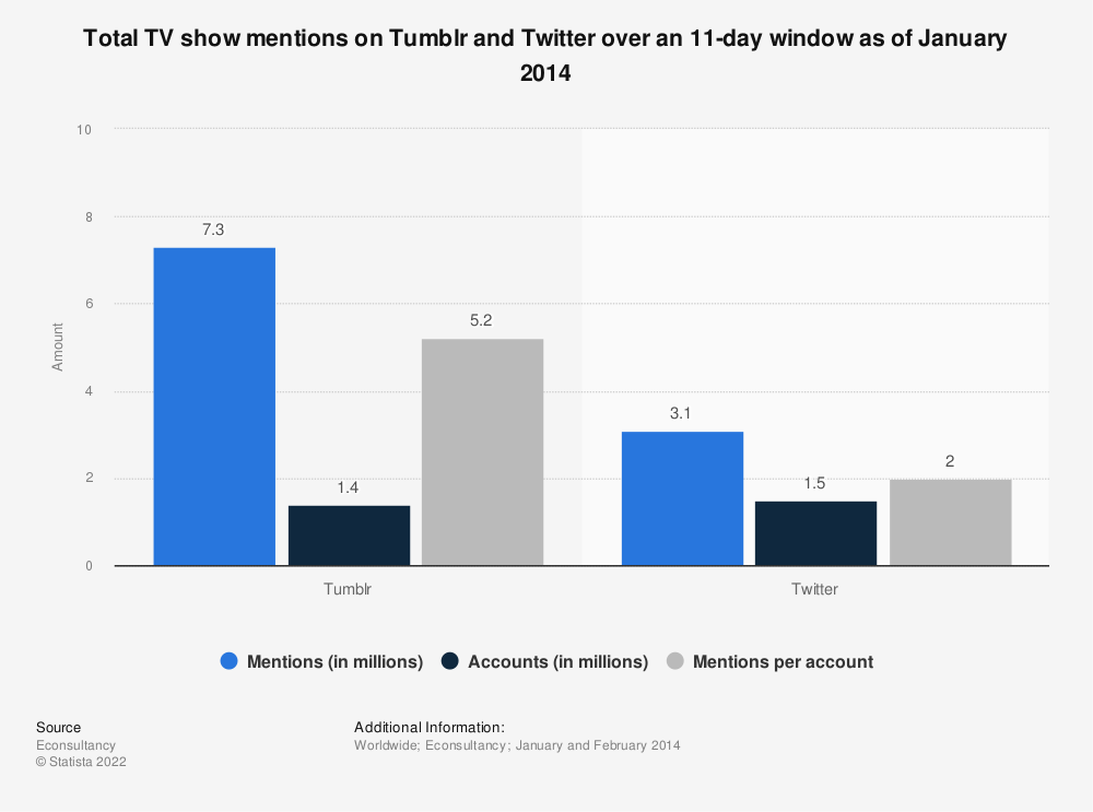 Statistic: Total TV show mentions on Tumblr and Twitter over an 11-day window as of January 2014 | Statista