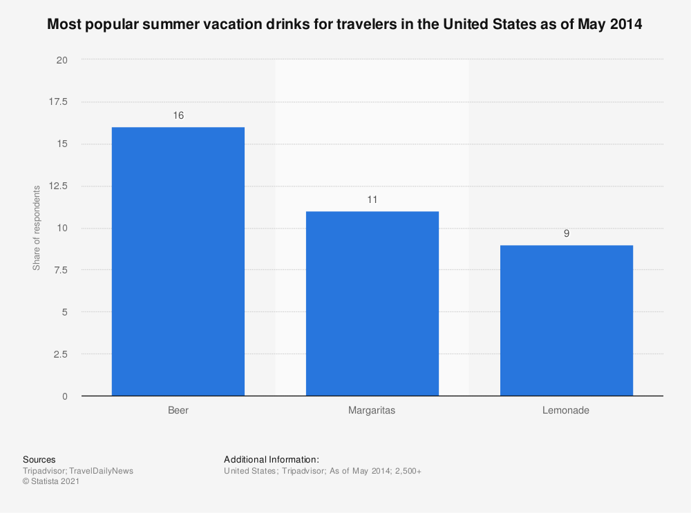 Statistic: Most popular summer vacation drinks for travelers in the United States as of May 2014 | Statista