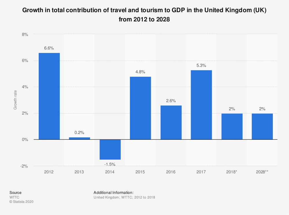 Statistic: Growth in total contribution of travel and tourism to GDP in the United Kingdom (UK) from 2012 to 2028   Statista