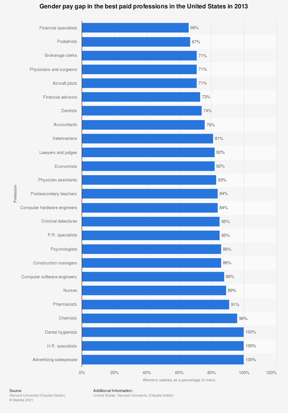 Statistic: Gender pay gap in the best paid professions in the United States in 2013 | Statista