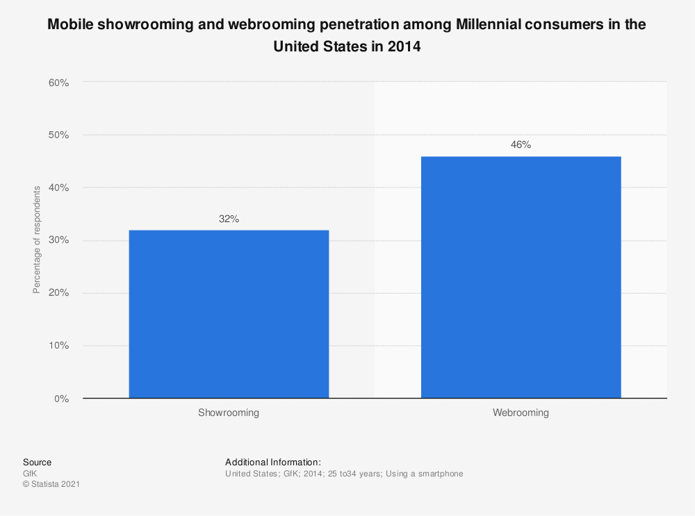 Statistic: Mobile showrooming and webrooming penetration among Millennial consumers in the United States in 2014 | Statista