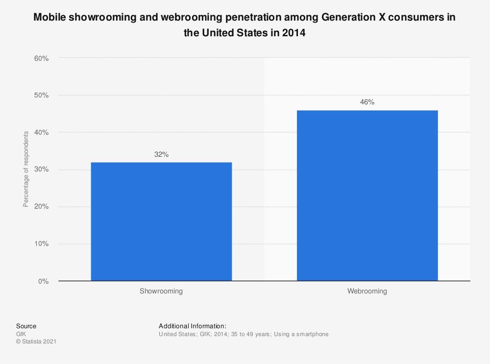Statistic: Mobile showrooming and webrooming penetration among Generation X consumers in the United States in 2014 | Statista