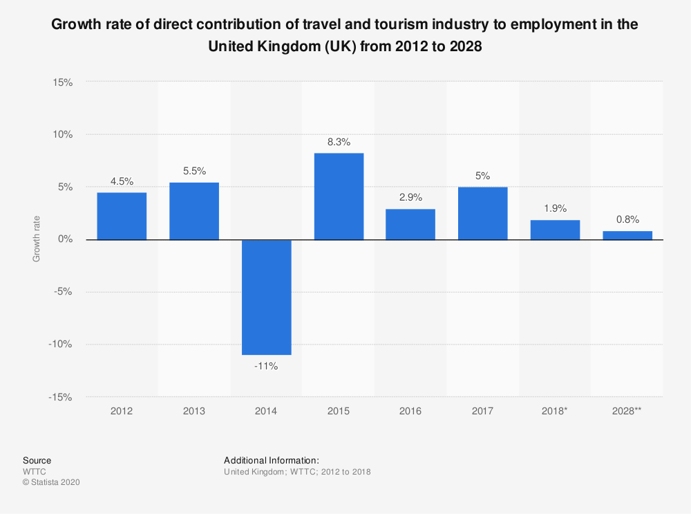 Statistic: Growth rate of direct contribution of travel and tourism industry to employment in the United Kingdom (UK) from 2012 to 2028 | Statista