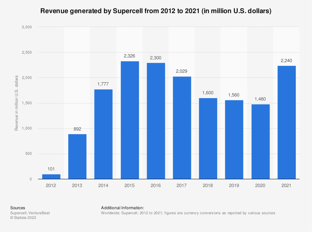 Statistic: Revenue generated by Supercell from 2012 to 2020 (in million U.S. dollars) | Statista