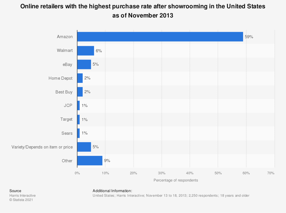 Statistic: Online retailers with the highest purchase rate after showrooming in the United States as of November 2013 | Statista