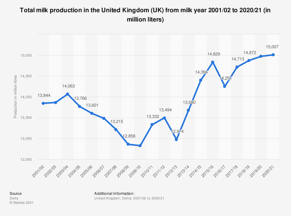 Statistic: Total milk production in the United Kingdom (UK) from milk year 2001/02 to 2017/18 (in million liters) | Statista