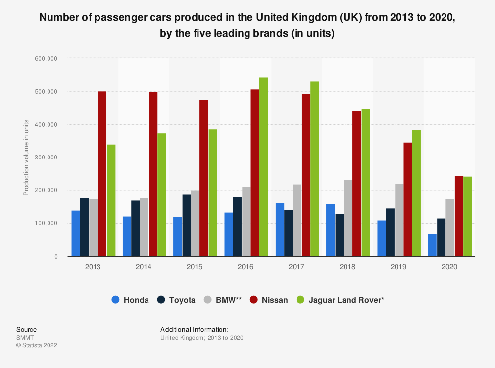 Statistic: Number of passenger cars produced in the United Kingdom (UK) from 2014 to 2018, by the five leading brands (in units) | Statista