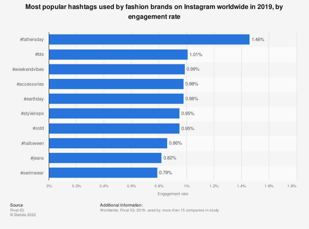 Statistic: Distribution of brand posts and user interactions on Instagram as of 3rd quarter 2016, by vertical | Statista