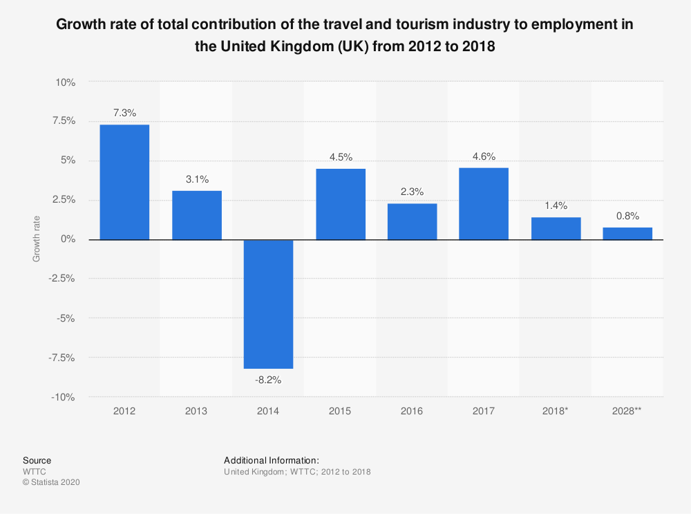 Statistic: Growth rate of total contribution of the travel and tourism industry to employment in the United Kingdom (UK) from 2012 to 2018 | Statista