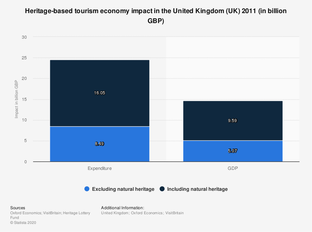 Statistic: Heritage-based tourism economy impact in the United Kingdom (UK) 2011 (in billion GBP) | Statista