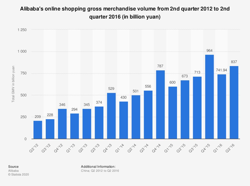 Statistic: Alibaba's online shopping gross merchandise volume from 2nd quarter 2012 to 2nd quarter 2016 (in billion yuan) | Statista