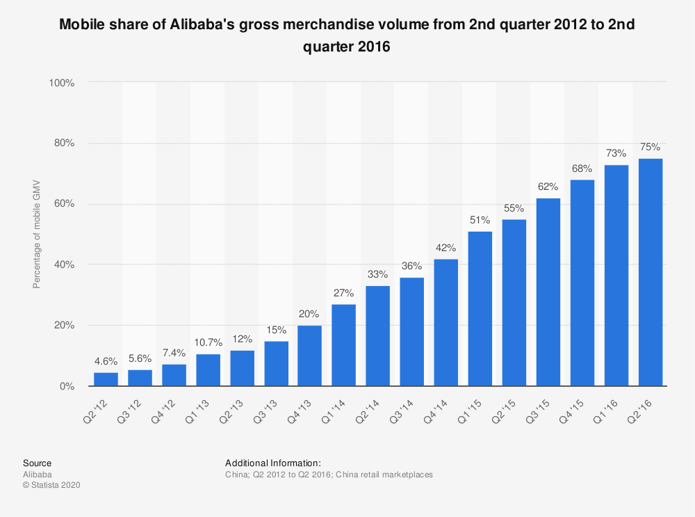 Statistic: Mobile share of Alibaba's gross merchandise volume from 2nd quarter 2012 to 2nd quarter 2016 | Statista