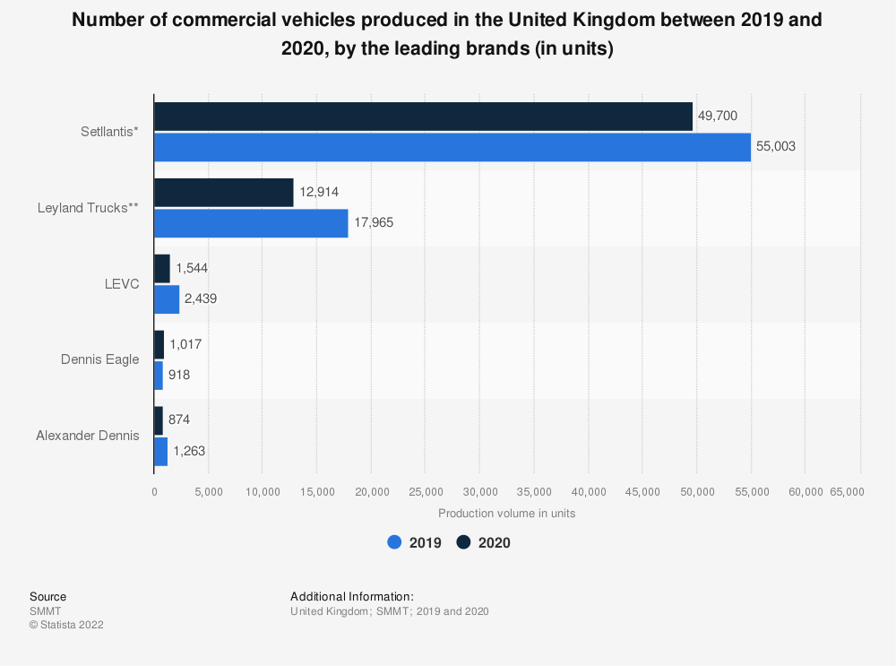 Statistic: Number of commercial vehicles produced in the United Kingdom (UK) between 2018 and 2019, by the leading brands (in units) | Statista
